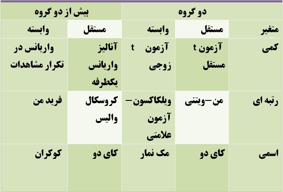 وب سایت جامع هوا و اقلیم شناسی ایران » انتخاب مناسب آزمون آماری در spss