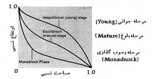 نمودار مراحل مختلف فرسایش یک حوضه