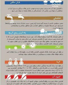 تاثیرات افزایش دما